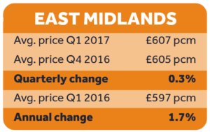 Rental prices, East Midlands Q1 2017