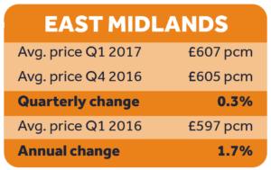 Rental prices, East Midlands Q1 2017