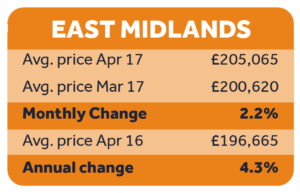 House prices for the East Midlands, Q1 2017